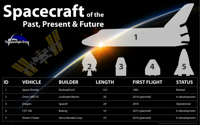 Although some have attempted to paint the new human-rated spacecraft as being able to fill the shoes of the now-retired space shuttle fleet, the truth is, most of these craft are tiny in comparison and could easily fit into the shuttles' payload bay. Image Credit: Max-Q Entertainment / The SpaceFlight Group