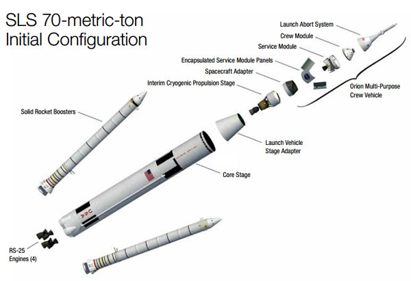 The first versions of SLS will have a capacity of lifting 70 metric tons to orbit, with later versions carrying up to 130 metric tons. Image credit: NASA