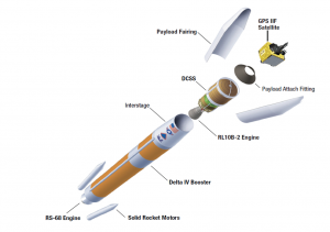 An exploded view of the Delta IV Medium 4.2 along with its GPS IIF-5 payload. Image Credit: ULA