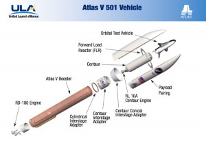 Diagram of Atlas V 501 variant carrying x-37B spacecraft. Image Credit: ULA