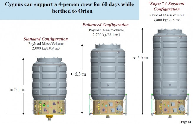 Proposed configurations of Cygnus featuring larger Pressurized Cargo Modules could be used as an Exploration Augmentation Module.