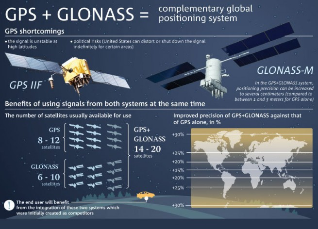 A comparison of the GPS and Glonass systems. Image Credit: Moscow News