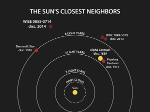 Illustration showing the Sun's closest neighbors. In this image you can see where the newest discovery is in relation to the Alpha Centauri system. Image Credit: Penn State University