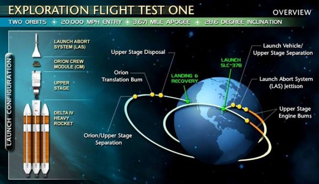 Graphic detailing Orion's EFT-1 mission. Image Credit: NASA