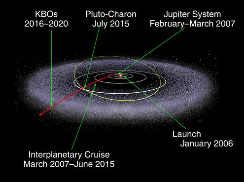 New Horizons trajectory NASA image posted on SpaceFlight Insider