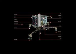 Diagram of Rosetta's Philae lander indicating its different scientific instruments. Image Credit: ESA