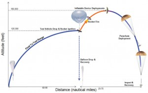 Diagram outlining the test flight process. Image Credit: NASA