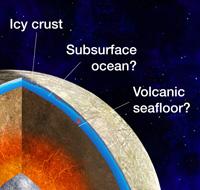 Cutaway diagram of Europa's interior. Image Credit: Michael Carroll