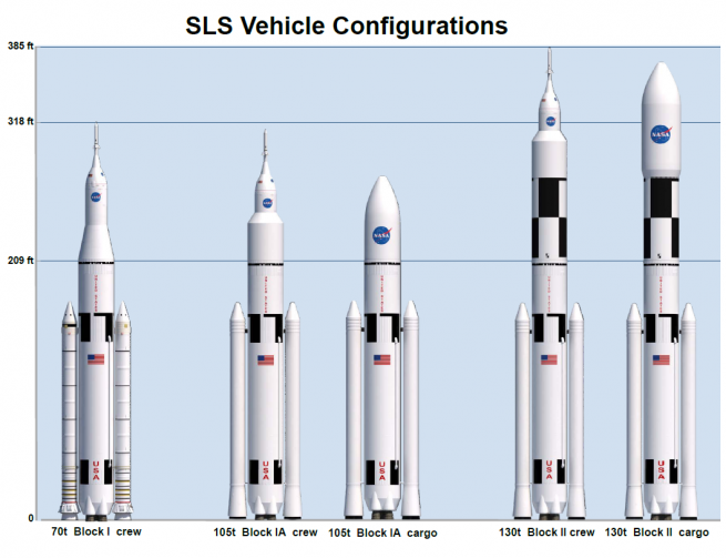 """Artist rendering of the planned configurations of NASA's Space Launch System. """"t"""" refers to metric tonnes, not imperial tons. Image Credit: NASA"""