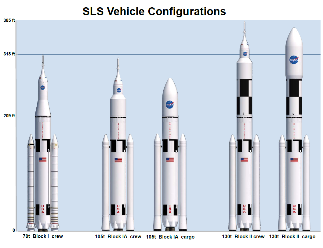 Best Family Vehicle >> Space Launch System passes Critical Design Review for the core stage - SpaceFlight Insider
