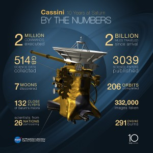 Graphic highlighting some of Cassini's major accomplishments. Image Credit: NASA/JPL-Caltech