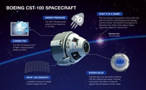 Infographic highlighting some of the other elements of Boeing's CST-100. Image Credit: Boeing