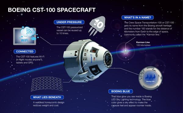 Infographic highlighting some of elements of Boeing's CST-100. Image Credit: Boeing as seen on Spaceflight Insider