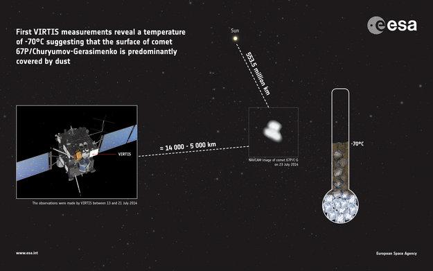 Graphic illustrating VIRTIS instrument's temperature reading. Image Credit: ESA