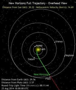 New Horizons' full trajectory on its way to Pluto. Image Credit: NASA