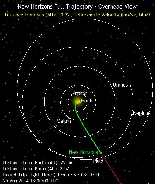 New Horizons' route to Pluto as seen on Spaceflight Insider