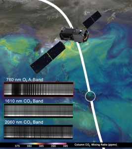 "NASA's OCO-2 spacecraft collected ""first light"" data Aug. 6 over New Guinea. OCO-2's spectrometers recorded the bar code-like spectra, or chemical signatures, of molecular oxygen or carbon dioxide in the atmosphere. The backdrop is a simulation of carbon dioxide created from GEOS-5 model data. Image Credit:  NASA/JPL-Caltech/NASA GSFC"