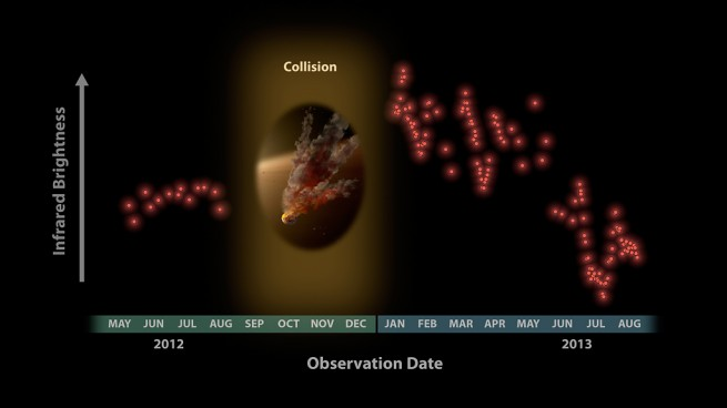 Astronomers were surprised to see these data from NASA's Spitzer Space Telescope in January 2013, showing a huge eruption of dust around a star called NGC 2547-ID8. In this plot, infrared brightness is represented on the vertical axis, and time on the horizontal axis. Image Credit: NASA/JPL-Caltech/University of Arizona