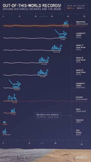 Graphic indicating the driving distances of several rovers. Image Credit: NASA/JPL-Caltech