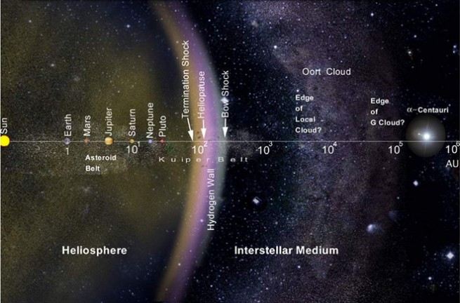 Illustration of the solar system including the Kuiper Belt, Oort Cloud and Heliopause as seen on Spaceflight Insider.