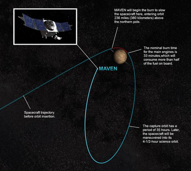 Artist rendition depicting the process of orbital insertion of NASA's Mars Atmosphere and Volatile Evolution (MAVEN) spacecraft. Image Credit: NASA/GSFC