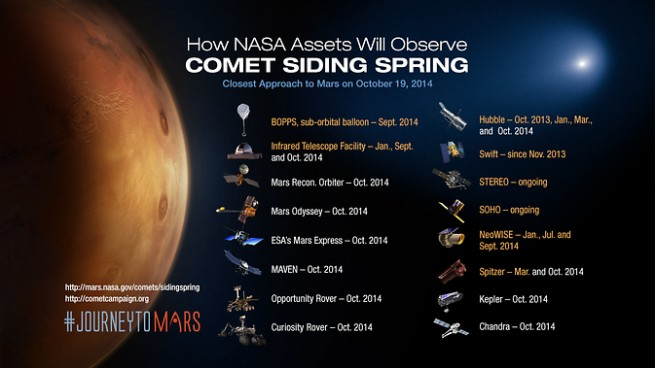 With the help of the Martian orbiters and rovers, NASA hopes to gain new information from this historic flyby. Image Credit: NASA