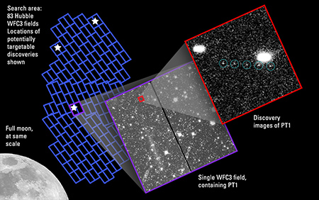 "To find Kuiper Belt objects (KBOs) reachable by NASA's New Horizons spacecraft, the Hubble Space Telescope took a total of 830 images of 83 pieces of sky (""fields""), covering an area similar to the size of the full moon. In this graphic, each pair of blue rectangles shows the size and position of a single Hubble field.  The pair of rectangles represents the twin CCD detectors of the Hubble Wide-Field Camera 3 (WFC3) used for the survey. The white stars show the approximate positions where three KBOs that are potentially reachable by New Horizons were discovered. The purple outline shows the Hubble field containing object ""PT1,"" and the red outline shows the tiny fraction of that field in which PT1 was found."