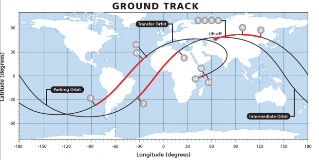 Ground track of the Ekpress AM-6 satellite. Image Credit: International Launch Services