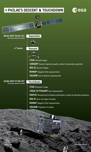 Preliminary timeline of Philae's separation and descent. Image Credit: ESA