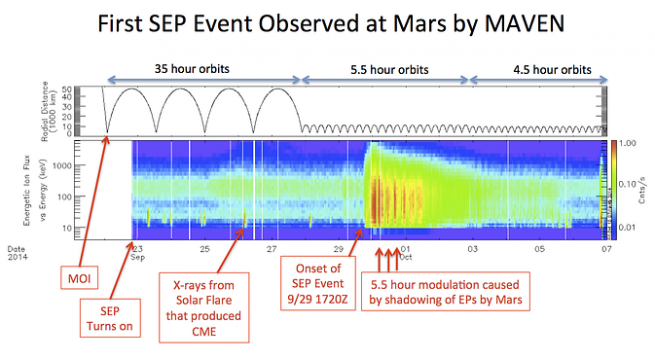 This image shows the sequence of events leading up to the first SEP event observed my MAVEN at Mars. The top panel shows the distance between MAVEN and Mars as a function of time.  The bottom Panel show Energetic Ion Flux as a function of particle energy and time. Image Credit: David Larson