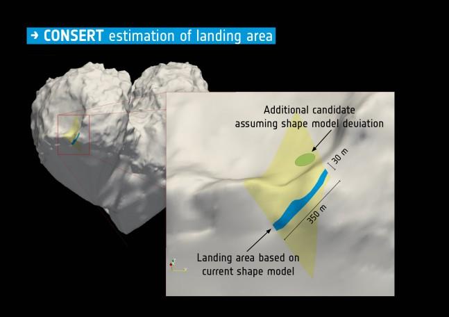 Philae's estimated location. Image Credit: ESA as seen on Spaceflight Insider
