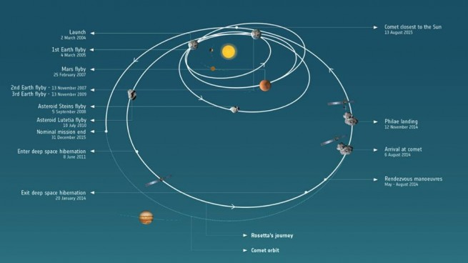 Rosetta path through the solar system ESA image posted on SpaceFlight Insider