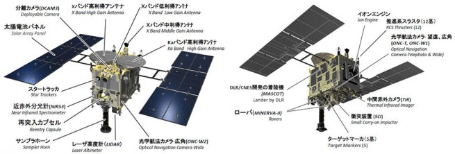 A diagram showing the different instruments Hayabusa 2 is carrying. Image Credit: JAXA