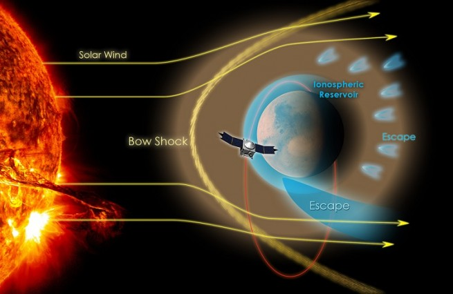 After beginning its science phase on Nov. 16, 214 MAVEN will try to determine what happened to Mars' atmosphere as seen on Spaceflight Insider