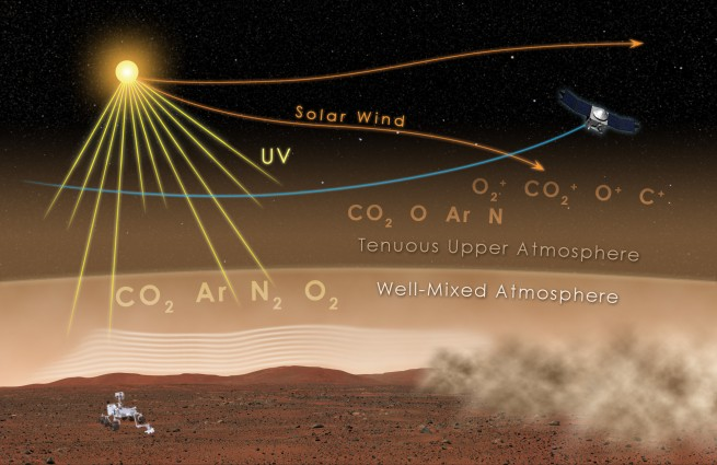 Artist concept of MAVEN analyzing and observing the upper Martian atmosphere as seen on Spaceflight Insider.
