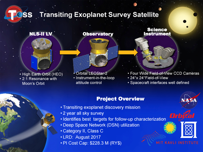 Transiting Exoplanet Survey Satellite TESS NASA image posted on SpaceFlight Insider