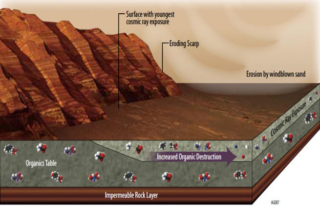 Organic molecules on the Martian surface are exposed to many hazards as seen on Spaceflight Insider