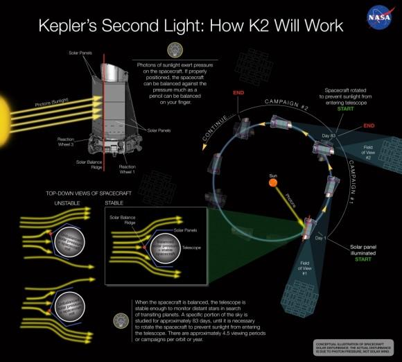 Kepler K2 infographic as seen on Spaceflight Insider