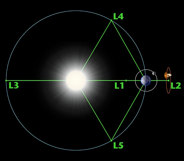 Diagram of the Lagrange Points associated with the Sun-Earth system (not to scale). Image Credit: WMAP Science Team / NASA