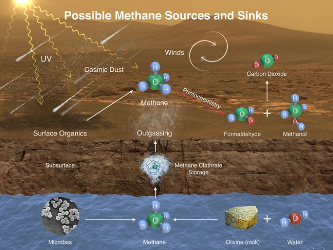 Graphic showing methane sources on sinks on Mars as seen on Spaceflight Insider.