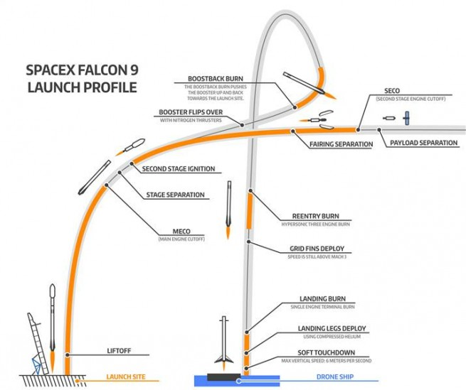 Graphic showing the flight plan of the Falcon 9 and attempted landing as seen on Spaceflight Insider