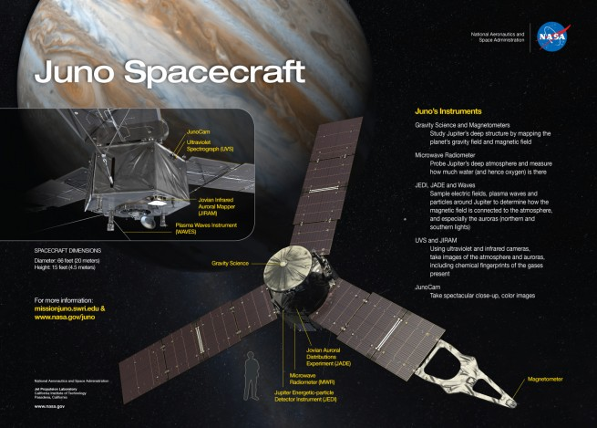 Graphic showing Juno's mission details as seen on Spaceflight Insider