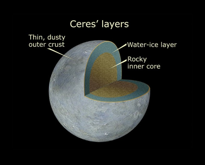 Graphic depicting Ceres' possible interior structure as posted on Spaceflight Insider