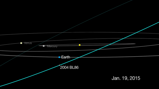 The orbit of Asteroid 2004 BL86.