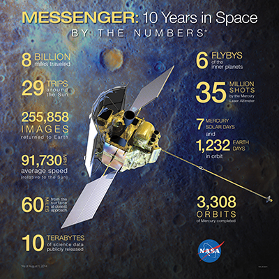 MESSENGER infographic.