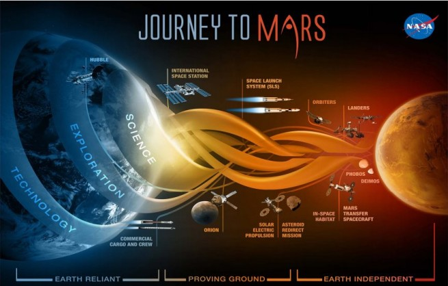 Graphic depicting NASA's Journey to Mars as seen on Spaceflight Insider