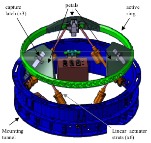 Major components of the SIMAC design. Image credit: NASA