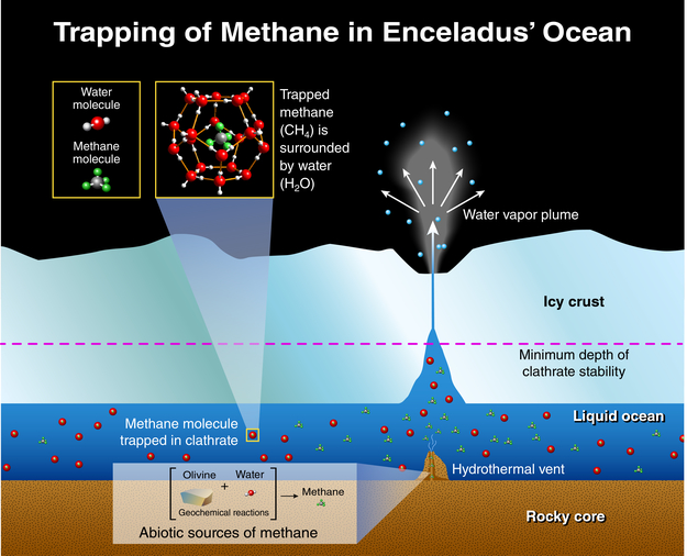 This illustration depicts potential origins of methane found in the plume of gas and ice particles that sprays from Saturn's moon, Enceladus. Image Credit: Southwest Research Institute
