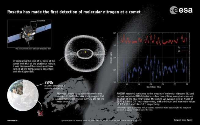 Rosetta detects molecular nitrogen as seen on Spaceflight Insider