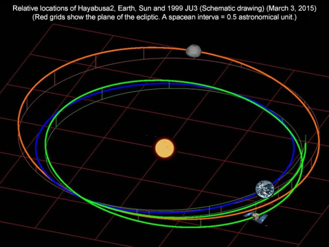A schematic drawing of the relative locations of the Hayabusa 2 spacecraft, the Earth, the Sun, and the 1999 JU3 asteroid. Image Credit: JAXA